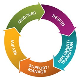Discover, Design, Implement/Transition, Support/Manage, Review