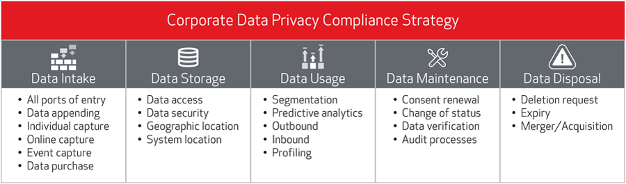 data privacy compliance strategy