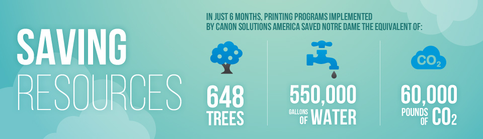 Saving Resources in just 6 months, printing programs implemented by Canon Solutions America saved Notre Dame the equivalent of 648 trees